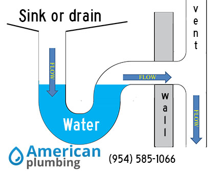 Fix the leak by taking apart the P-trap and clean all surfaces including  the pipes, ...